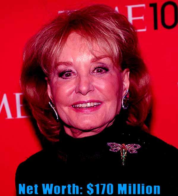 Image of American Journalist, Barbara Walters net worth is $170 million